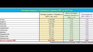 Сможет ли Украина заменить рынок СНГ на рынок ЕС