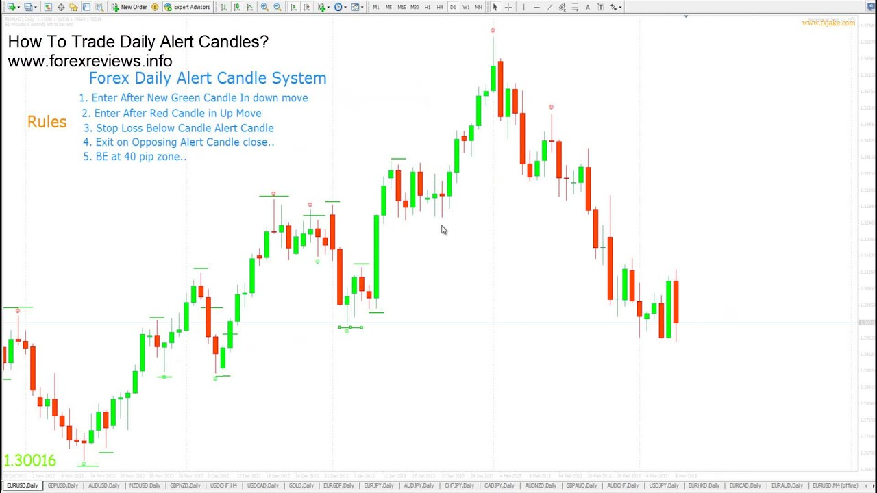 How to Trade Daily Alert Candles in Forex - YouTube