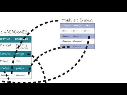 Curso de Mapas mentales: 5 - Usos de los mapas mentales