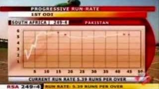 AB de Villiers 103* vs Pakistan