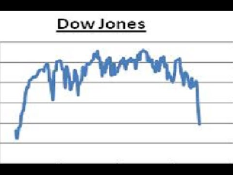 Market Update - DO OR DIE - I THINK DIE - DOW JONES STILL THE WEAKEST