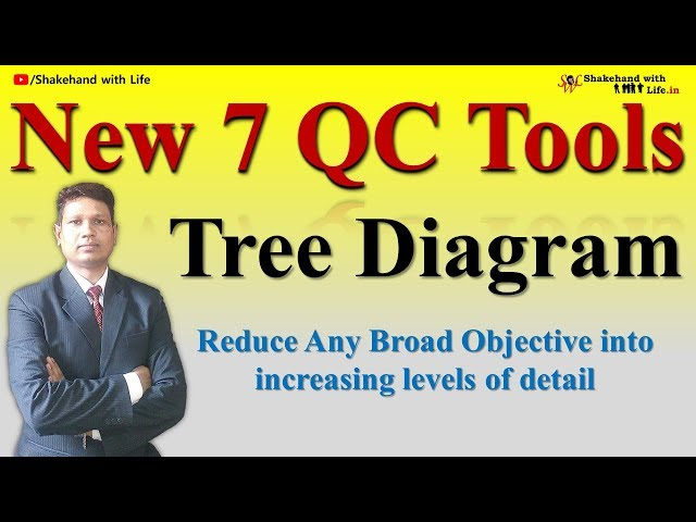 Tree diagram video watch hd videos online without registration new 7 qc tools module 3 tree diagram complete video tutorial ccuart Image collections