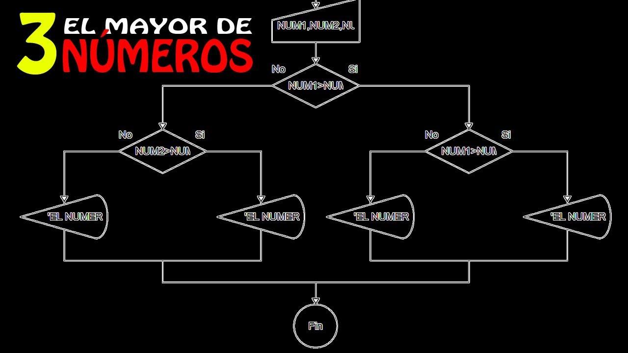 Tutorial De Dfd - El Mayor De 3 N U00fameros - Decisi U00f3n