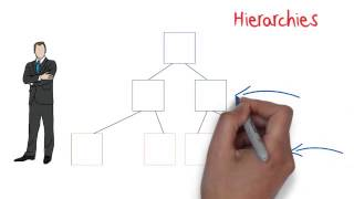 Business Studies - Organisation Structure: Business Exam Tips