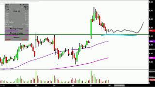 Chesapeake Energy Corporation - CHK Stock Chart Technical Analysis for 09-06-18