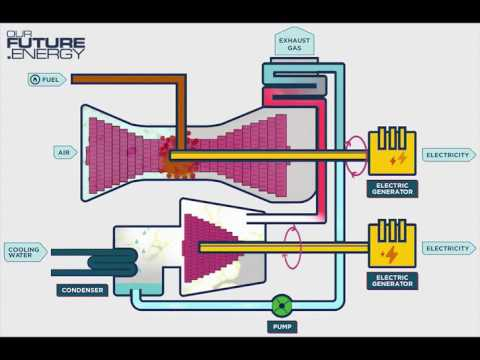 How It Works: Combined Cycle Gas Turbine