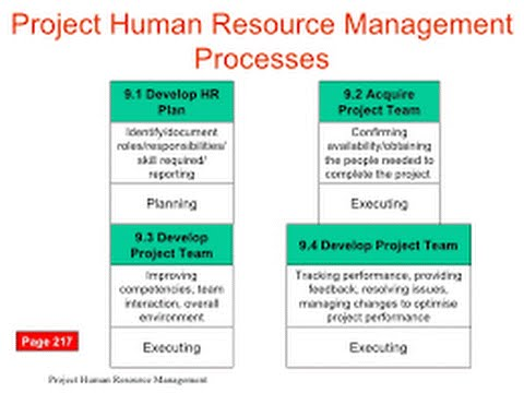 13. Project Human Resource Management
