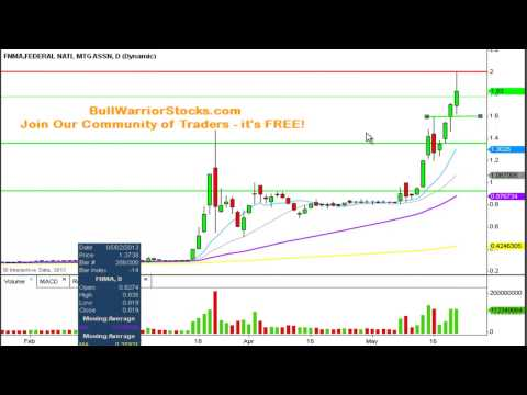 Federal National Mortgage Association (FNMA) Penny Stock Trading Chart_5/22/2013