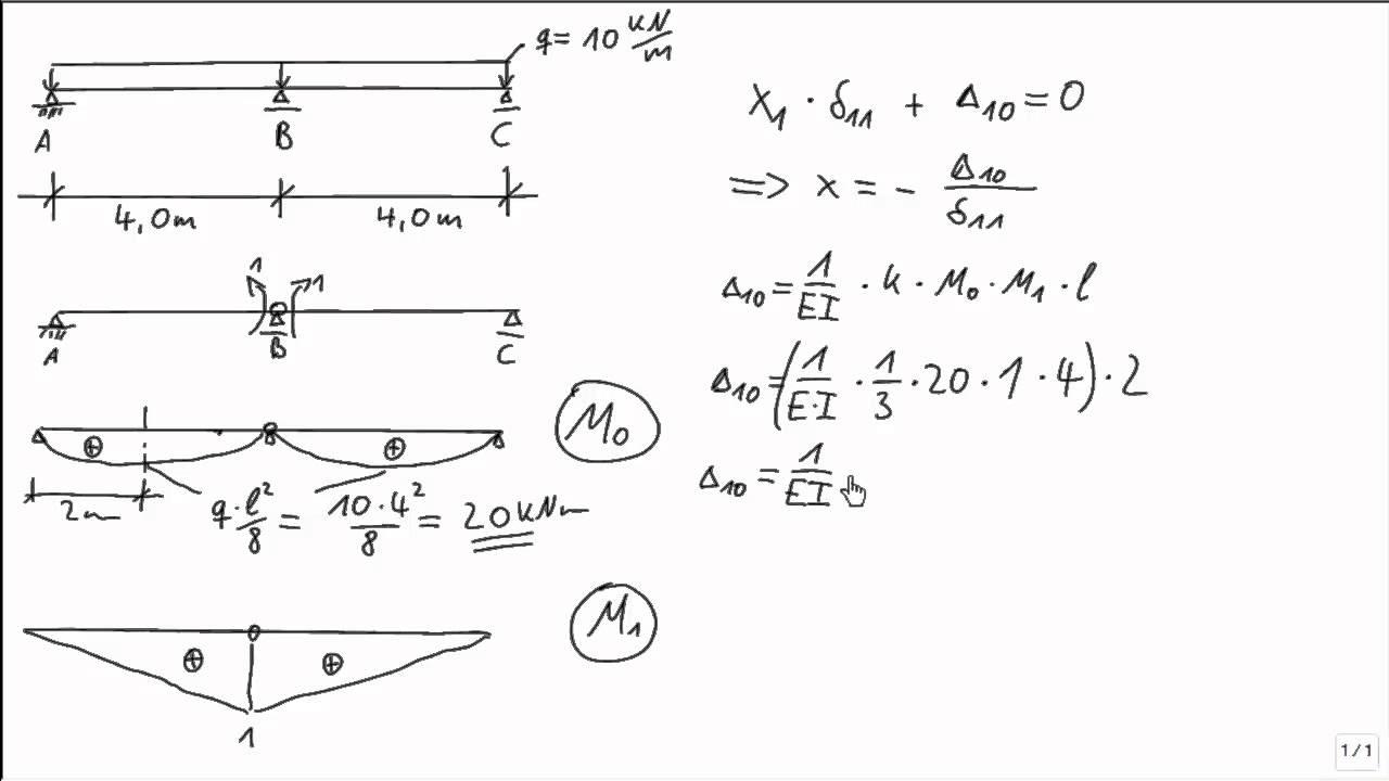Statik kraftgr enverfahren zweifeldtr ger linienlast for Auflager statik