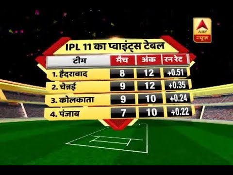 IPL 2018 points table: Sunrisers Hyderabad tops the ranking