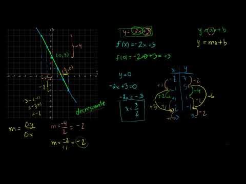 Gráfico de uma função (parte 2)