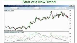 26. How to Trade the Average Directional Index (ADX)