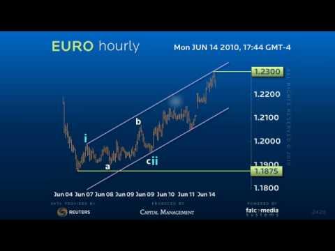 Euro Dollar Intraday Top