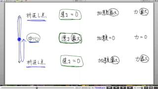 高校物理解説講義:「単振動」講義7