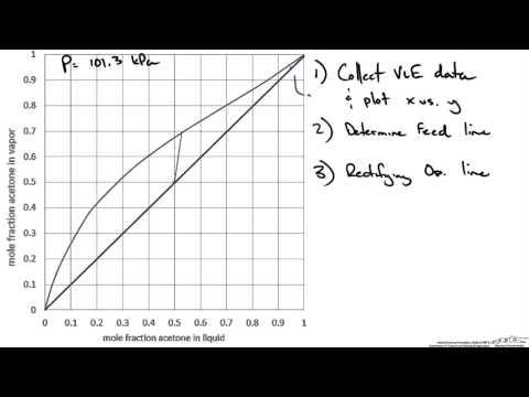 Ponchon Savarit Graphical Equilibrium Stage Method