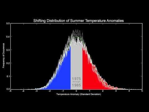 Hansen temperture bell curve 1955-1999