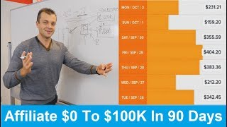 Affiliate marketing for beginners 2018 Affiliates make $100K in 90 days with this method