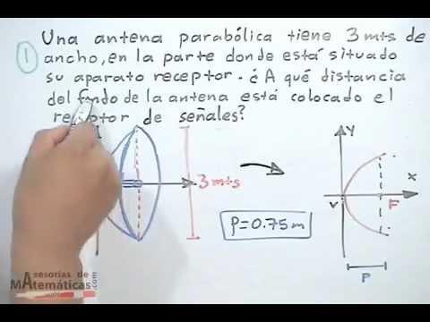 Aplicación de la parábola en problemas cotidianos - PARTE 1