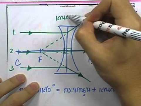ฟิสิกส์ ม.ต้น ,หนังสือกระทรวง ,ตอน15 (แสง)