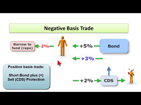 Credit default swap (CDS) basis trade