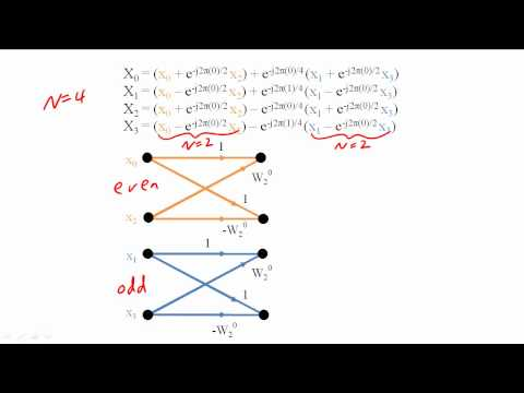 32 - Fast Fourier Transform