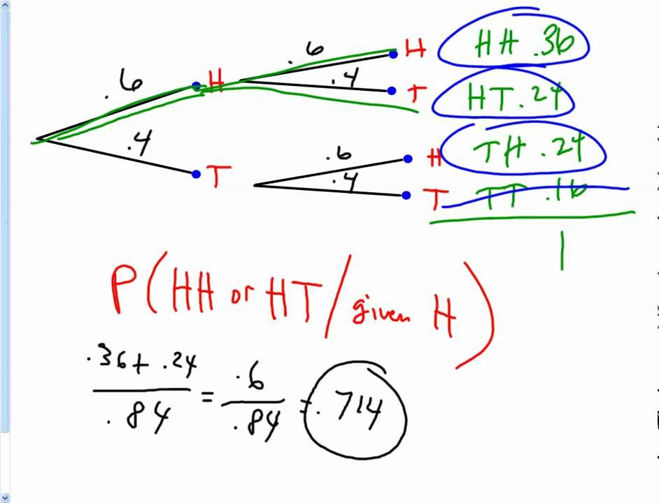 Probability Tree Diagrams Lesson Part 2