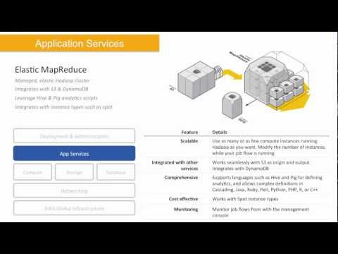 Webinar: What Is AWS?