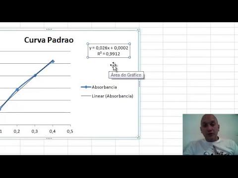 Aula de Espectrofotometria - Elaboracao de Curva Padrao - Professor Antonio Degas (Professor Toto)
