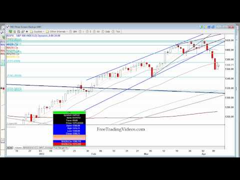 4.11.12 Stock Market Update
