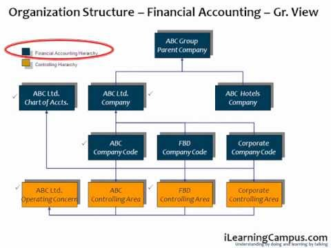 Sap Erp Organization Structure Overview Youtube