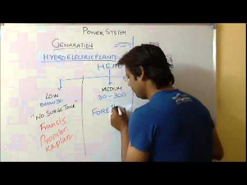 Power System Analysis Video Lecture Part 3 for IES, GATE &  PSU Students