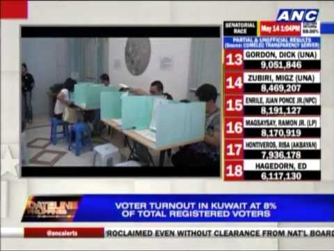 Voter turnout in Kuwait fewer than expected