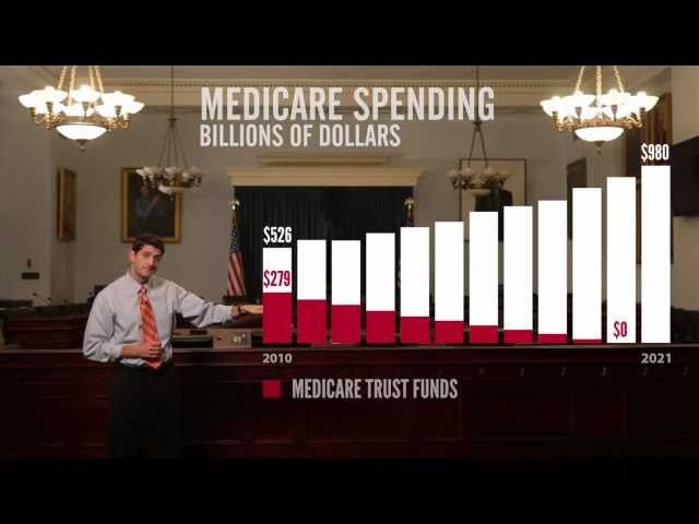 The Path to Prosperity (Episode 2): Saving Medicare, Visualized