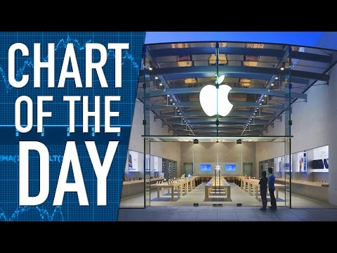 Earnings Kick off Today With Apple Reporting After the Closing Bell