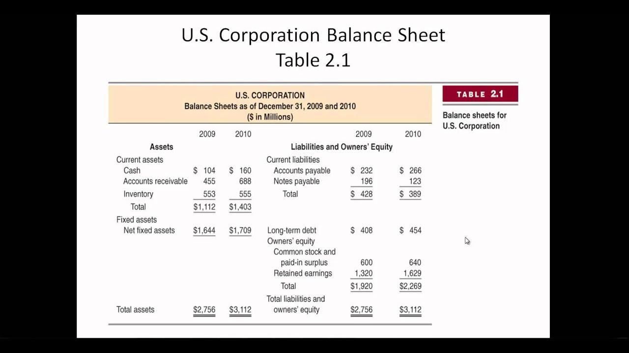balance sheet and income statement