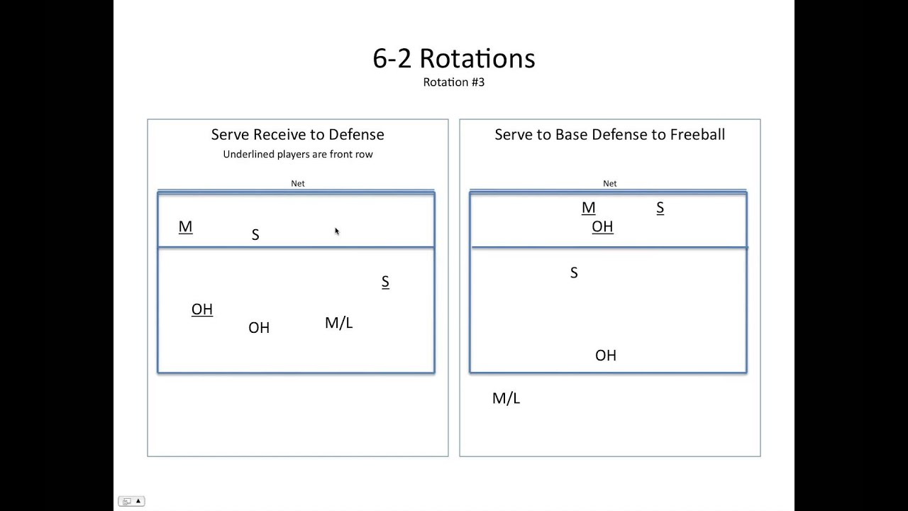5-1 vs 6-2 Volleyball Rotation Volleyball 6-2 Rotations