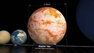 So sánh kích thước của trái đất với các hành tinh