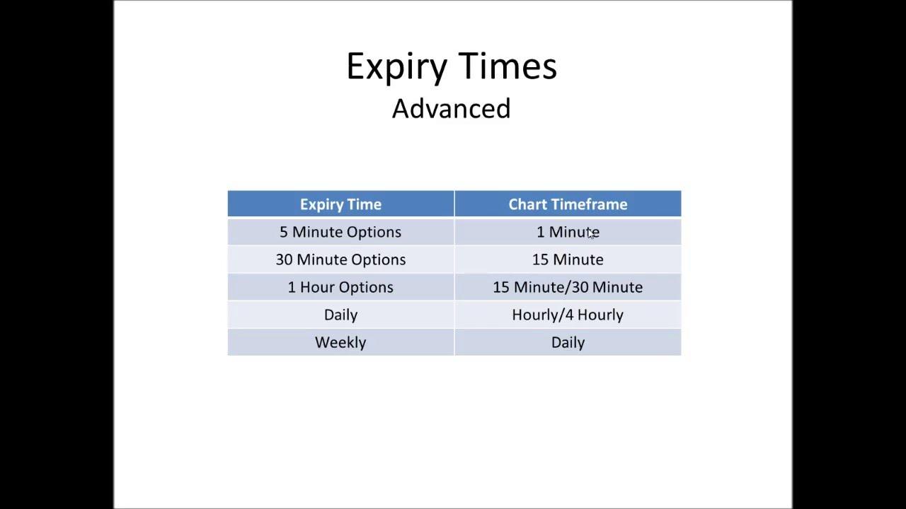 Forex binary options ultimatum trading system