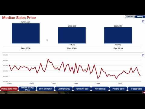 Stillwater MN Real Estate Update - Jan. 2011 - Median Sales Price