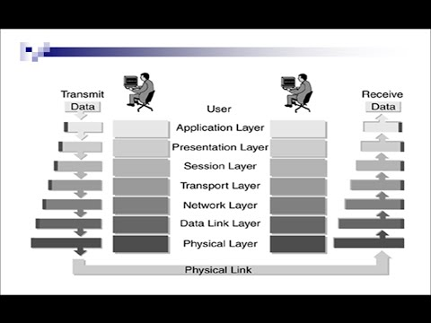 Open Systems Interconnection model (OSI Model) By Eng-Ahmed Hussein | Arabic