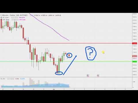Bitcoin Chart Technical Analysis for 04-02-18