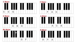 Piano Chords For Beginners - How To Play Major And Minor Chords On Piano And Keyboard