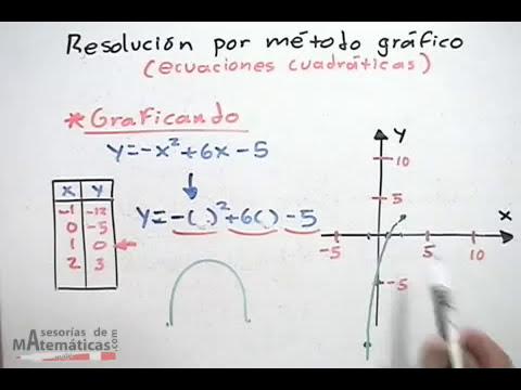 Resolución por método de gráfico (ecuaciones cuadraticas) - PARTE 1/2