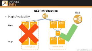 Cloud Computing with Amazon Web Services Tutorial | Elastic Load Balancers Introduction