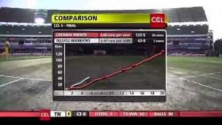 CCL 5 Final Telugu Warriors Vs Chennai Rhinos 2nd Innings Part 1/4