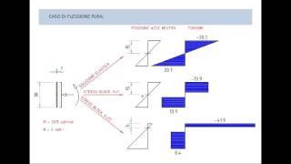 Volte in muratura - Modellazione e tipologie strutturali, analisi, rinforzi
