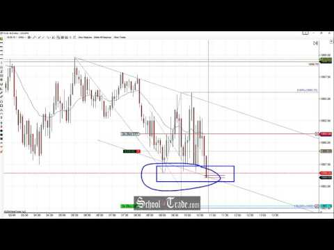 Price Acton Trading The Channel Pattern On The E-Mini S&P 500 Futures; SchoolOfTrade.com