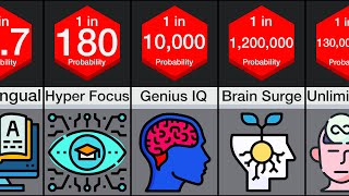 Probability Comparison: Intelligence