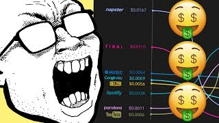 Here's What Streaming Services Pay