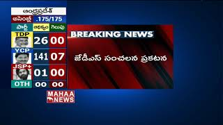 Election Results 2019 : JDS Party  Gives Shocking News To Congress Party